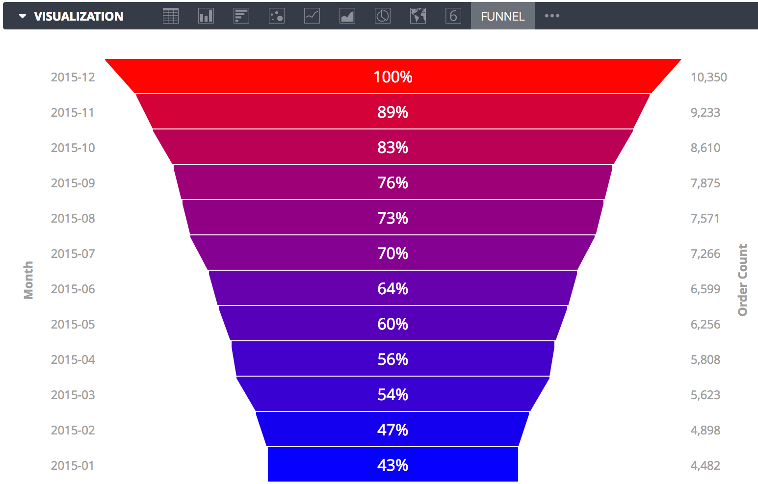 explore-vis-funnel-410.png